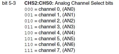 bit selezione canale adcon0 pic18f252