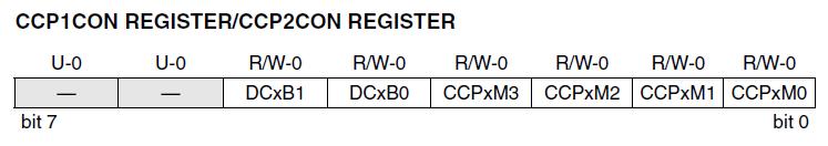 ccp1con registro PIC18F252
