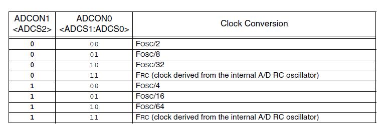 clock adc pic18f252