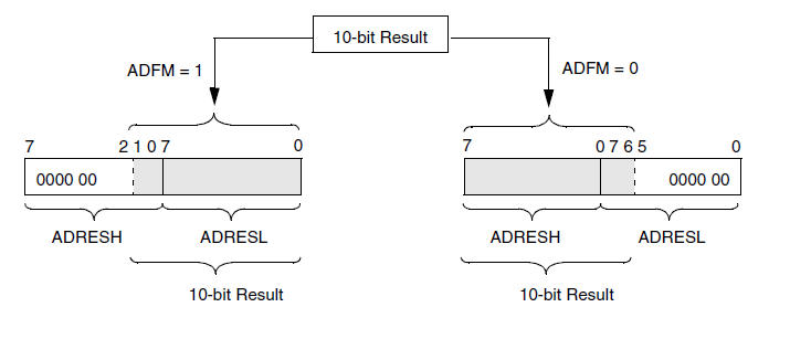left right adjustment adfm pic18f252