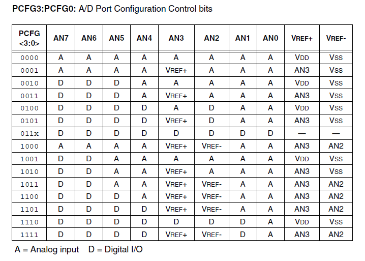 pin configuration adc pic18f252