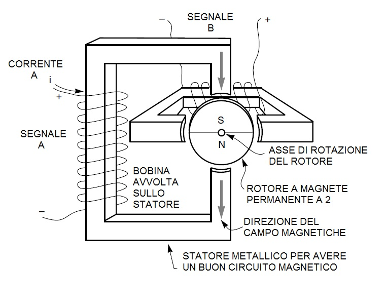 Schema Elettrico Per Motore Passo Passo : Guida sui motori passo o stepper ne