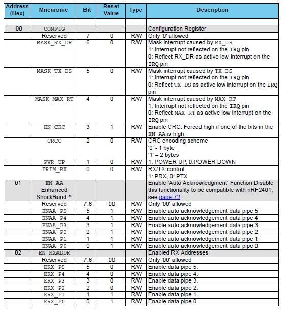 nrf24l01 register 0