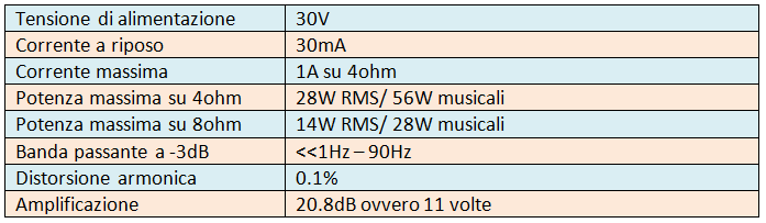 amplificatore-subwoofer-caratteristiche