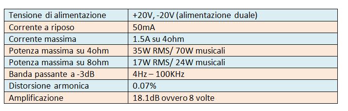 caratteristiche-amplificatore-mosfet
